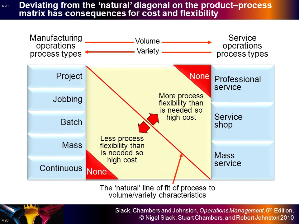 Deviating from the 'natural' diagonal on the product–process matrix has consequences for cost and flexibility