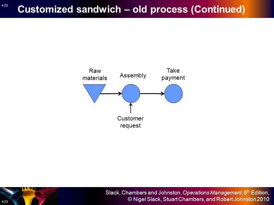 Customized sandwich – old process (Continued)