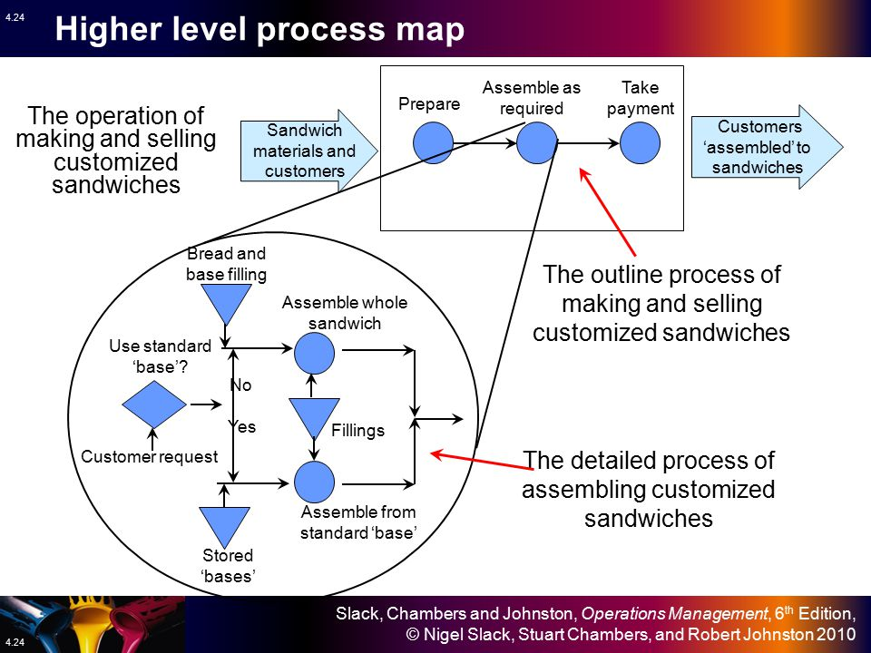 Higher level process map