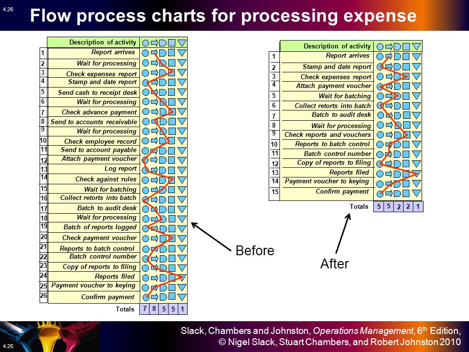Flow process charts for processing expense