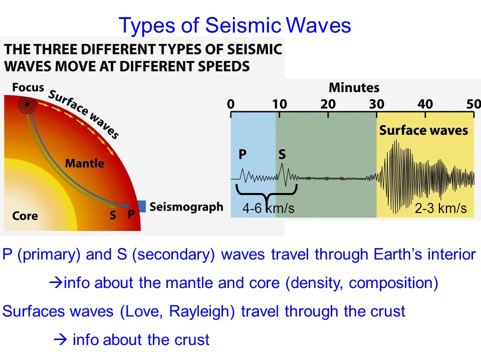 Can P Waves Travel Through The Outer Core