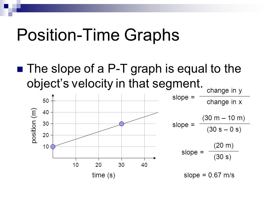 Position-Time Graphs The slope of a P-T graph is equal to the object's velocity in that segment. slope =