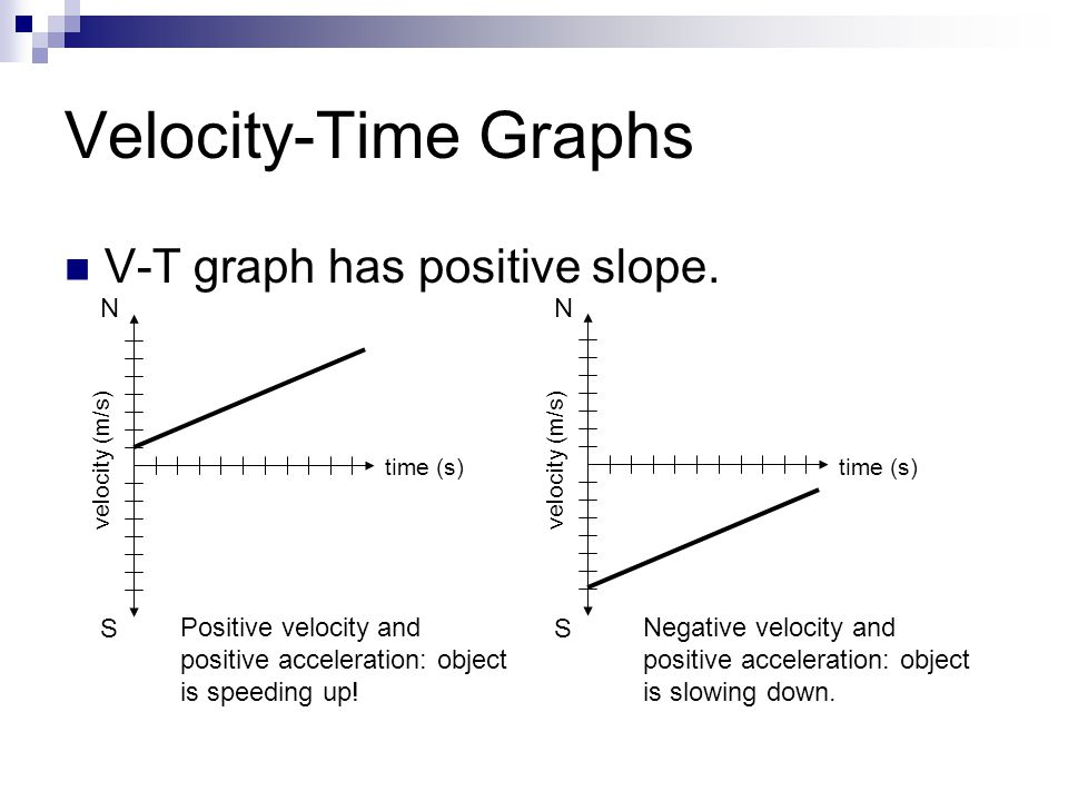 Velocity-Time Graphs V-T graph has positive slope. N S