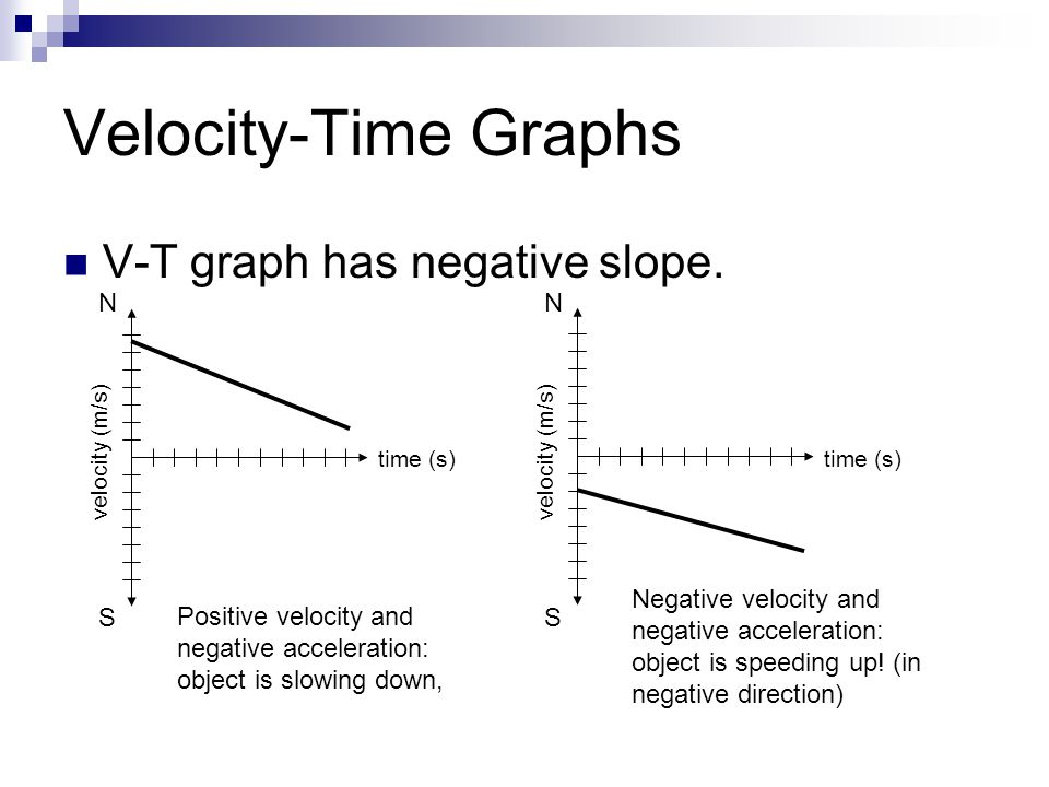 Velocity-Time Graphs V-T graph has negative slope. N S
