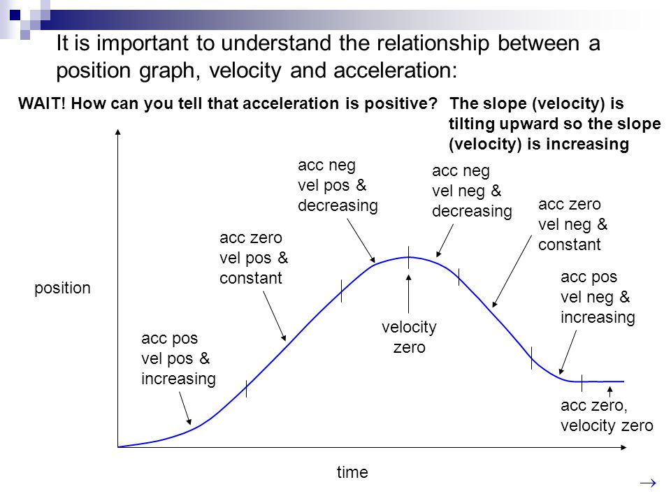 It is important to understand the relationship between a position graph, velocity and acceleration: