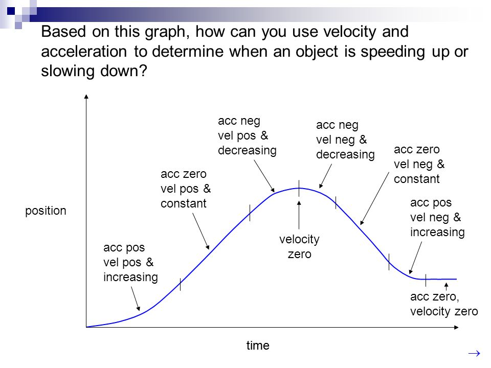 Based on this graph, how can you use velocity and acceleration to determine when an object is speeding up or slowing down