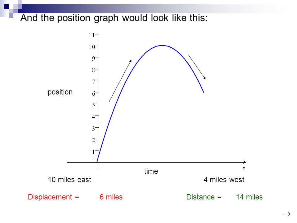 And the position graph would look like this: