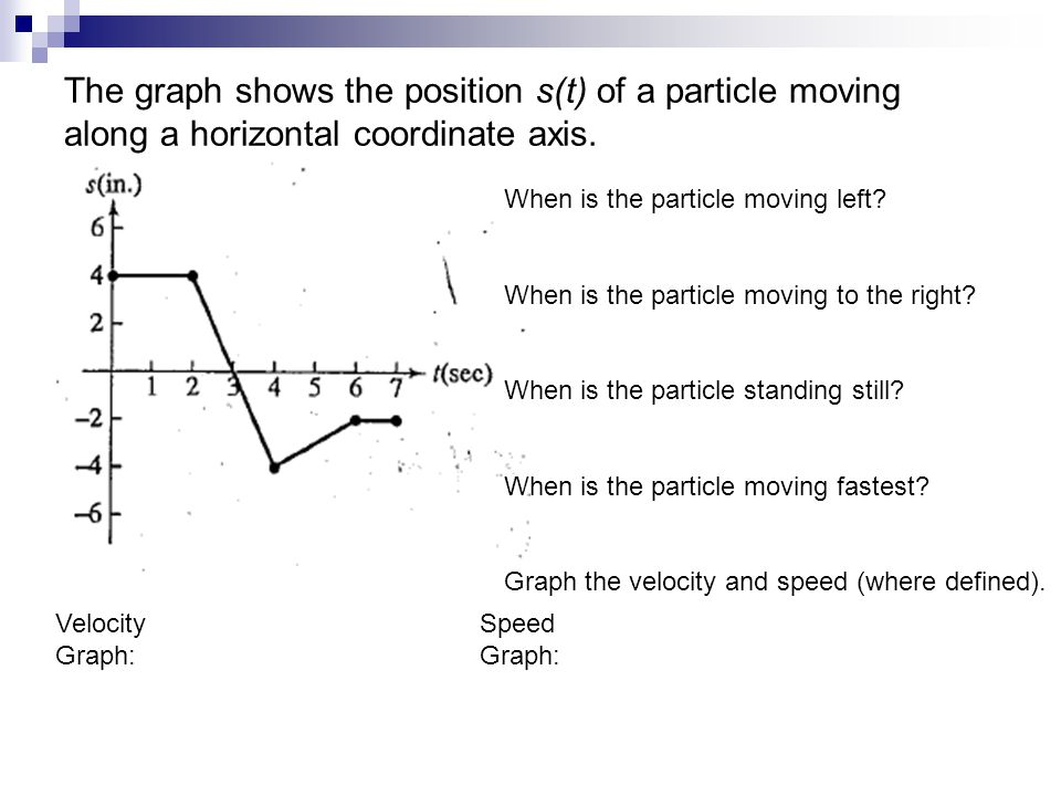 The graph shows the position s(t) of a particle moving along a horizontal coordinate axis.