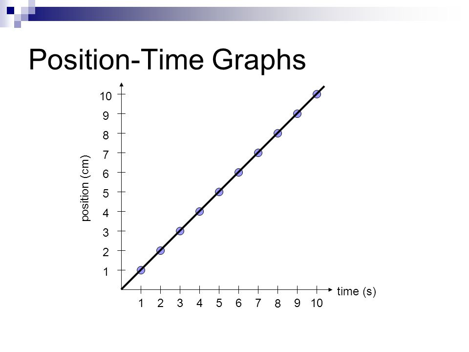 Position-Time Graphs position (cm) time (s)