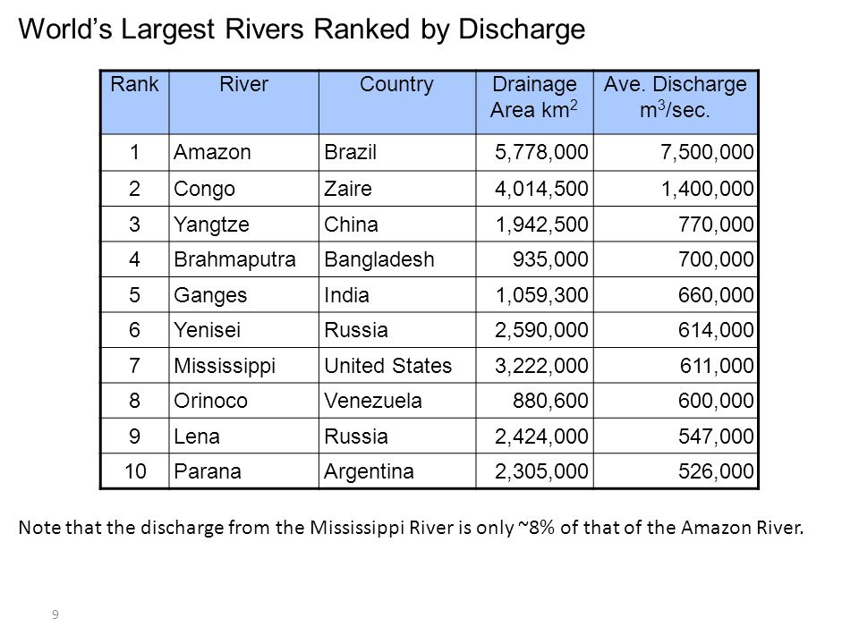 Rivers I Drainage Networks And Watersheds Ppt Video Online Download - 5 largest rivers
