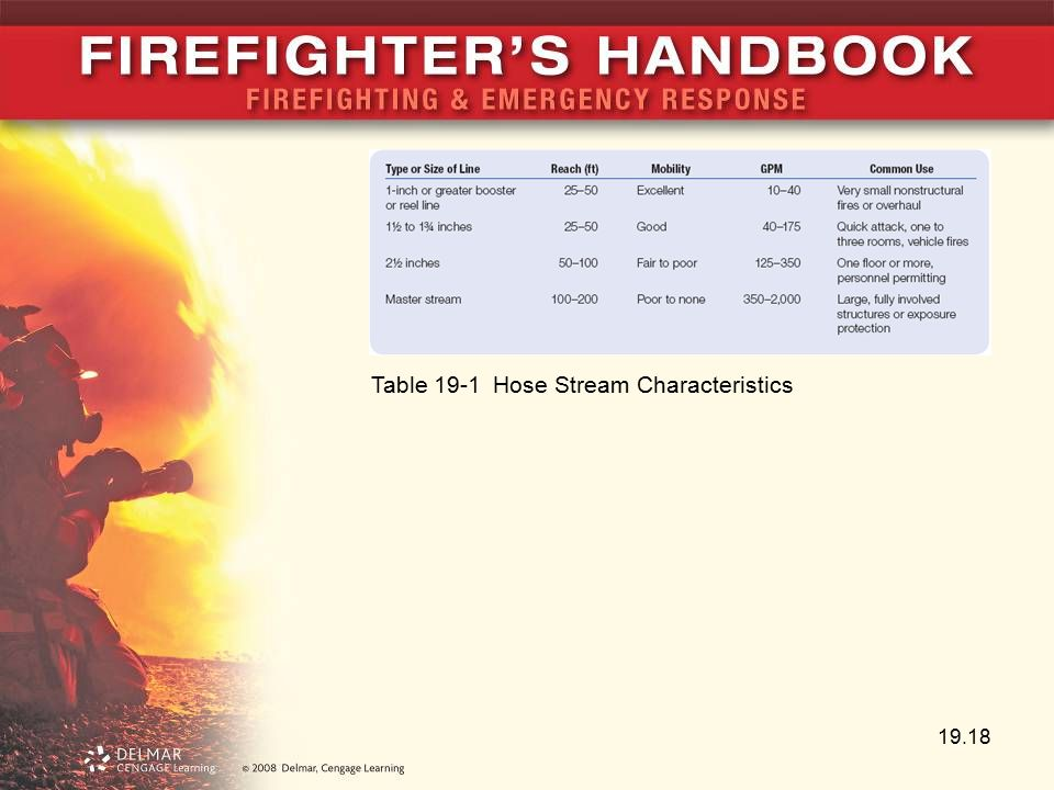 Chapter 19 fire suppression ppt video online download for Table 19 streaming