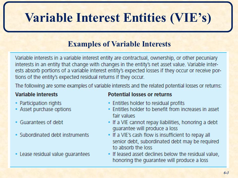 Chapter Six Variable Interest Entities, Intra-Entity Debt ...