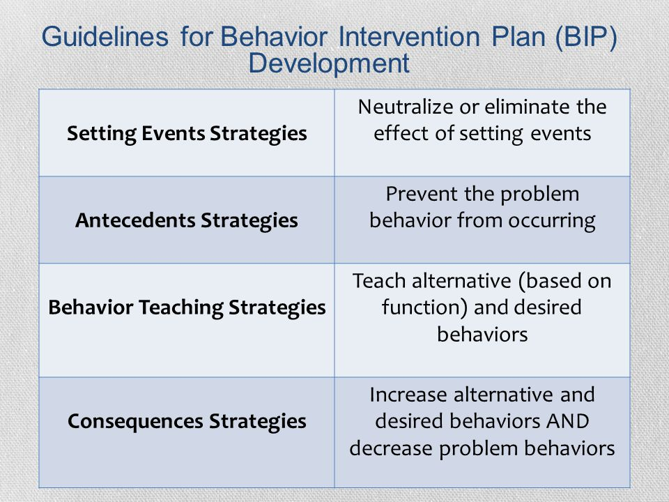 Determining Interventions - Ppt Video Online Download