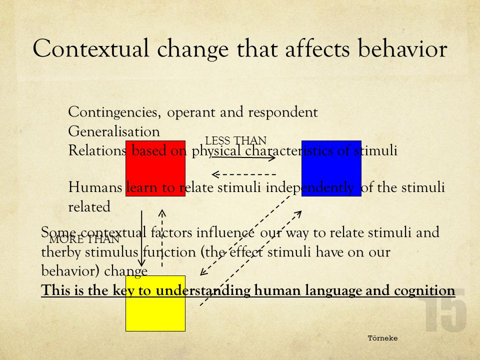 Contextual change that affects behavior