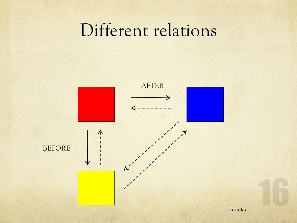 Different relations IN FRONT OF AFTER LESS THAN MORE THAN BEFORE