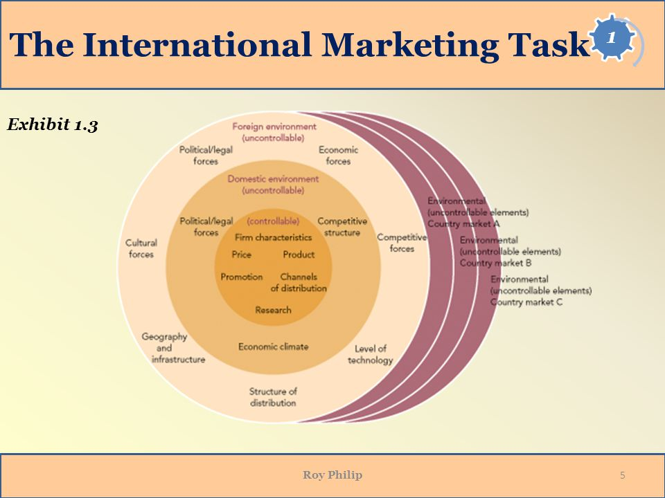 What are International Marketing Tasks?