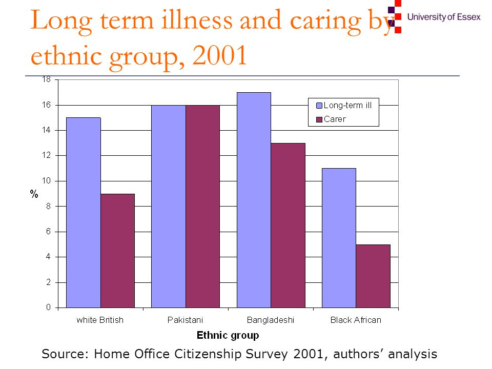 long term illness Impact of illness on the family long-term illness, even in the most stable and supportive families, brings changes in family relationships.