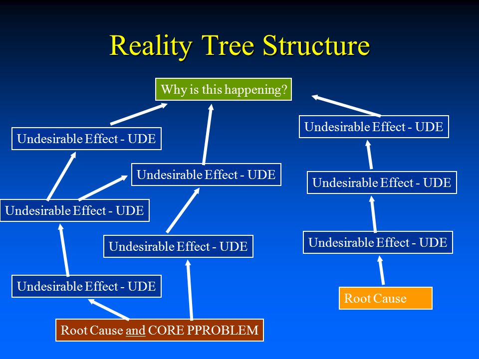 current reality trees a tool for root cause analysis