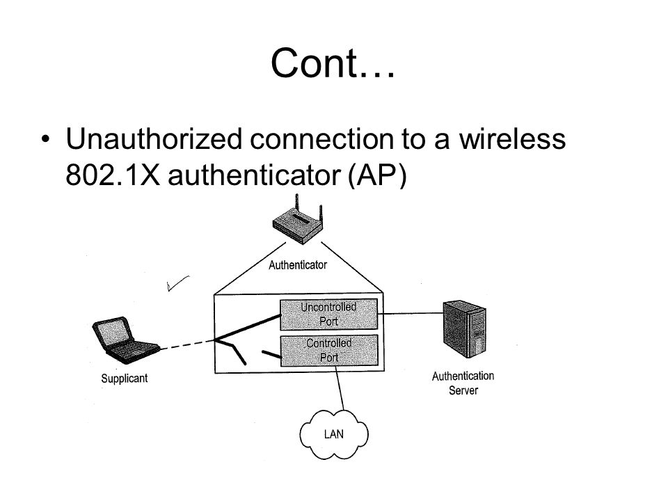 Cont… Unauthorized connection to a wireless 802.1X authenticator (AP)