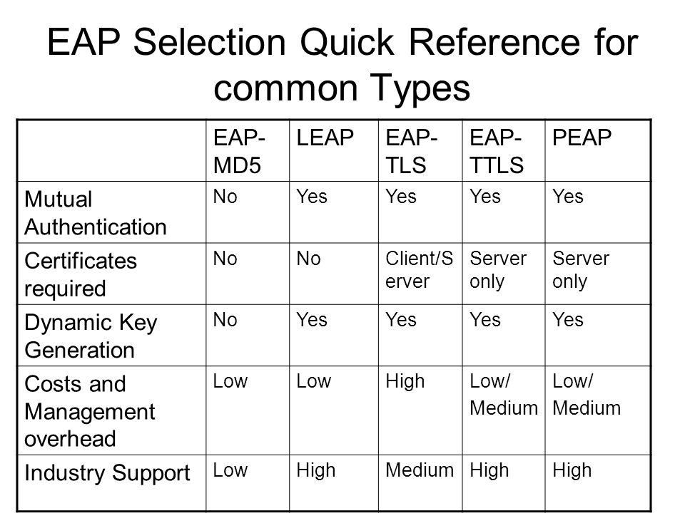 EAP Selection Quick Reference for common Types
