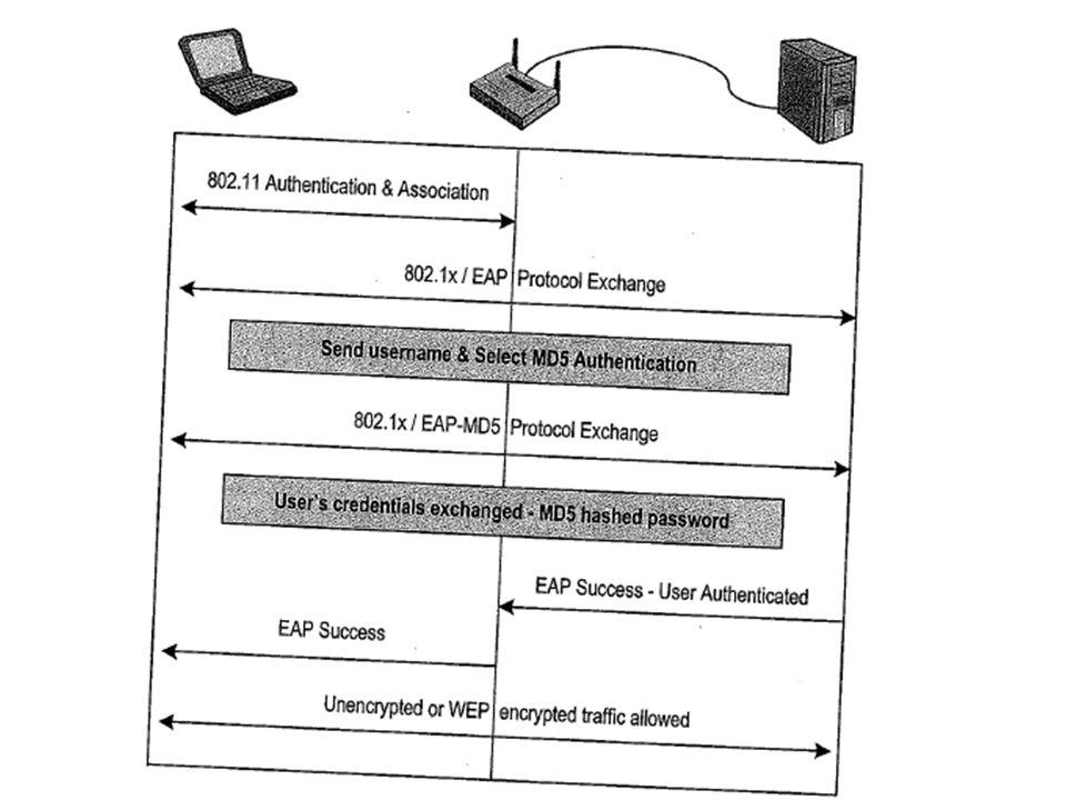 EAP-MD5