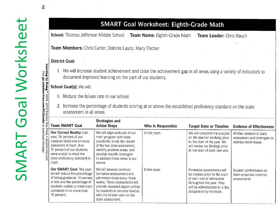 Power of Professional Learning Communities ppt download – Smart Goals Worksheet for Students