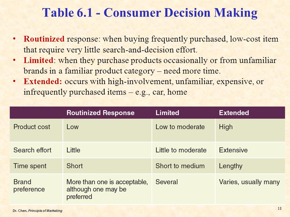 consumer decision making behavior in pakistan Concatenate buying behavior of working women:  buying behavior, pakistan, jordan  personal involvement could be used as a predictor of consumer decision making.