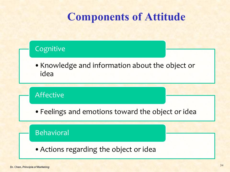academic attitude International journal of scientific and research publications, volume 4, issue 6, june 2014 1 issn 2250-3153 a study on academic attitudes that affect the post.