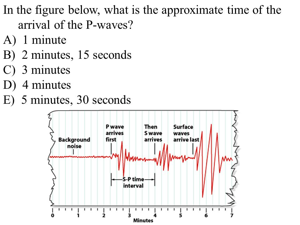 In the figure below, what is the approximate time of the arrival of the P-waves
