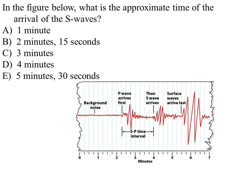 In the figure below, what is the approximate time of the arrival of the S-waves
