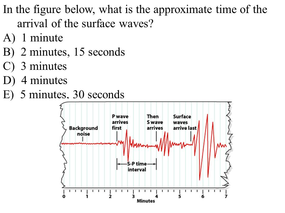 In the figure below, what is the approximate time of the arrival of the surface waves