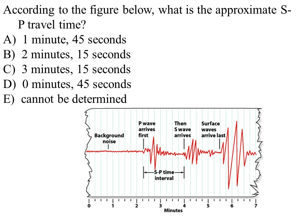 According to the figure below, what is the approximate S-P travel time