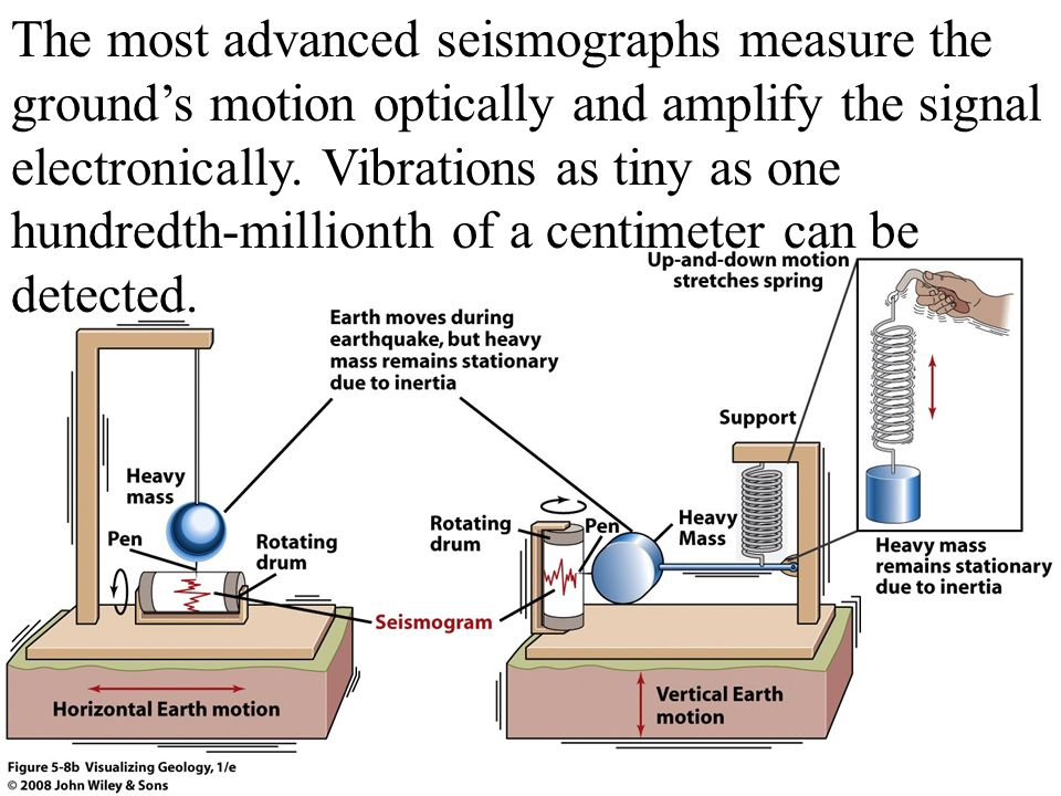 The most advanced seismographs measure the ground's motion optically and amplify the signal electronically.