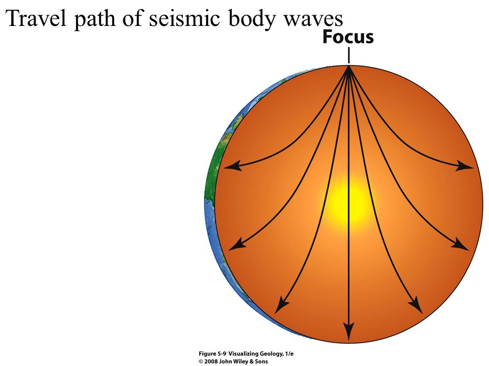 Travel path of seismic body waves