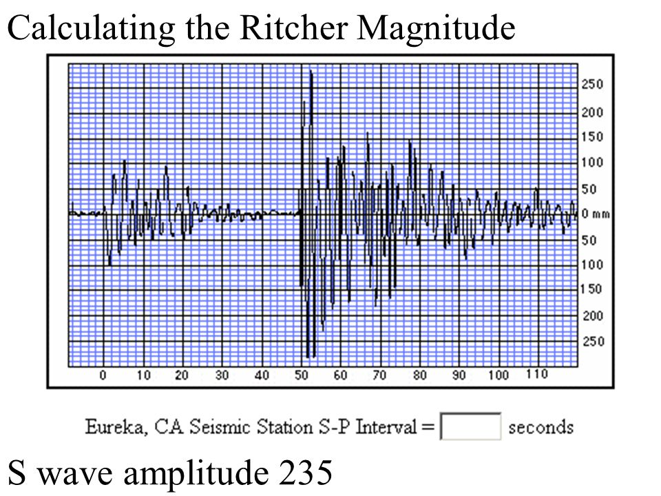 Calculating the Ritcher Magnitude