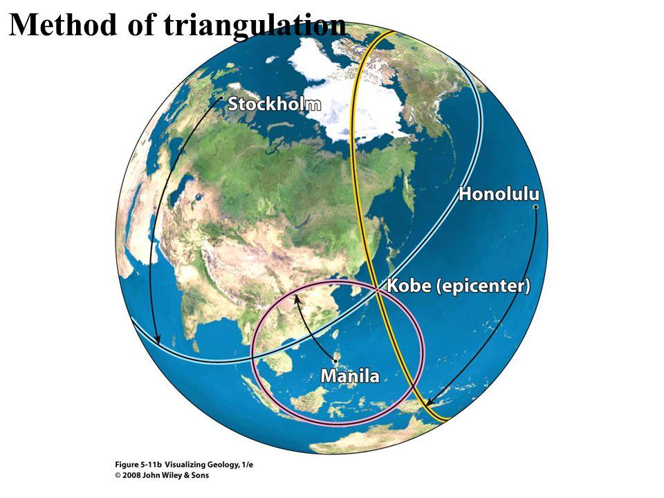 Method of triangulation