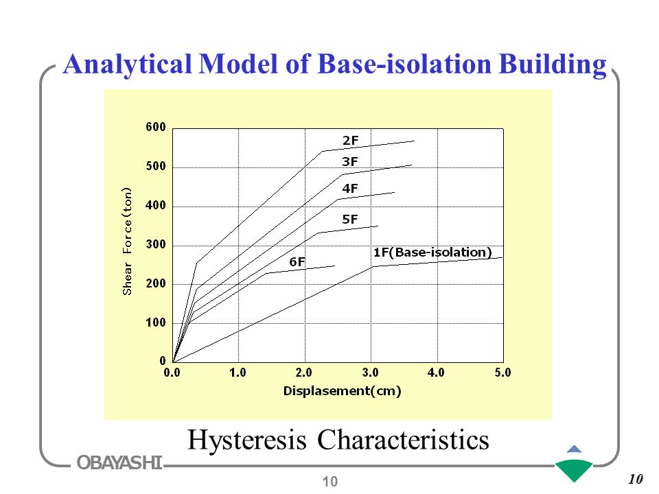 how to build a base isolator model