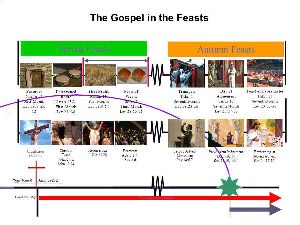 The Gospel in the Feasts