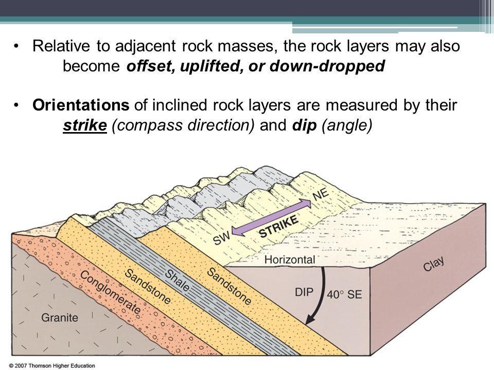 Relative to adjacent rock masses, the rock layers may also
