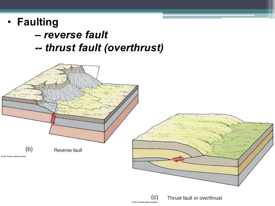 Faulting – reverse fault -- thrust fault (overthrust)