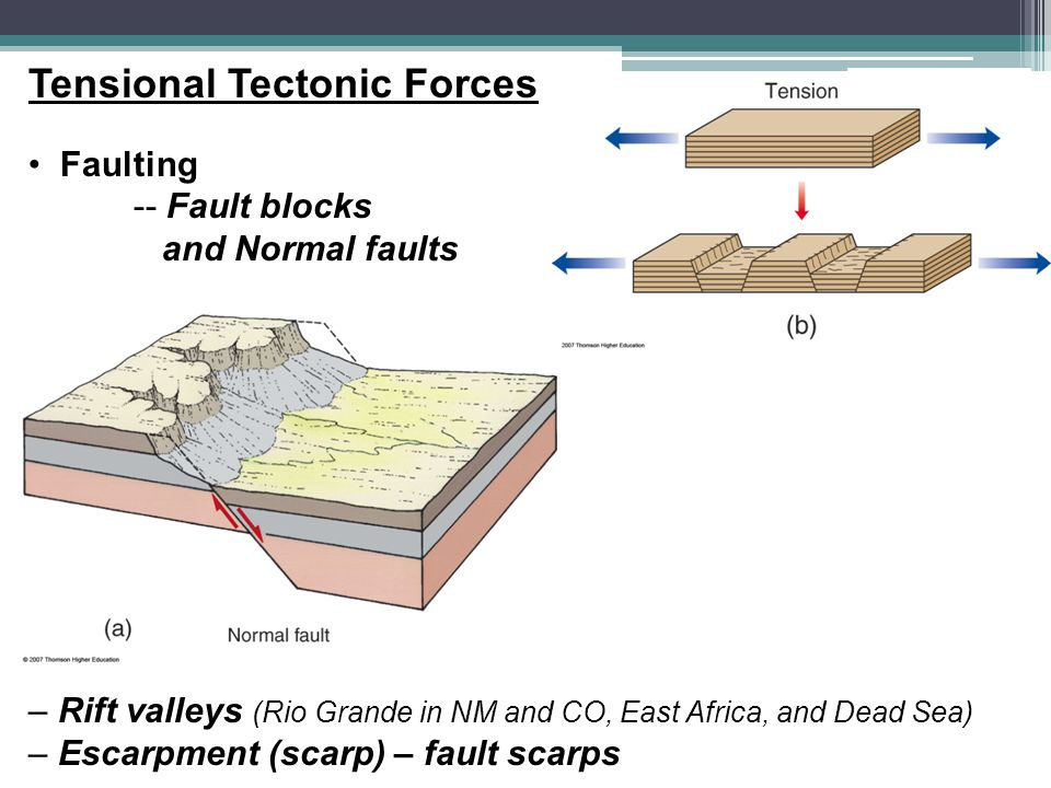 Tensional Tectonic Forces