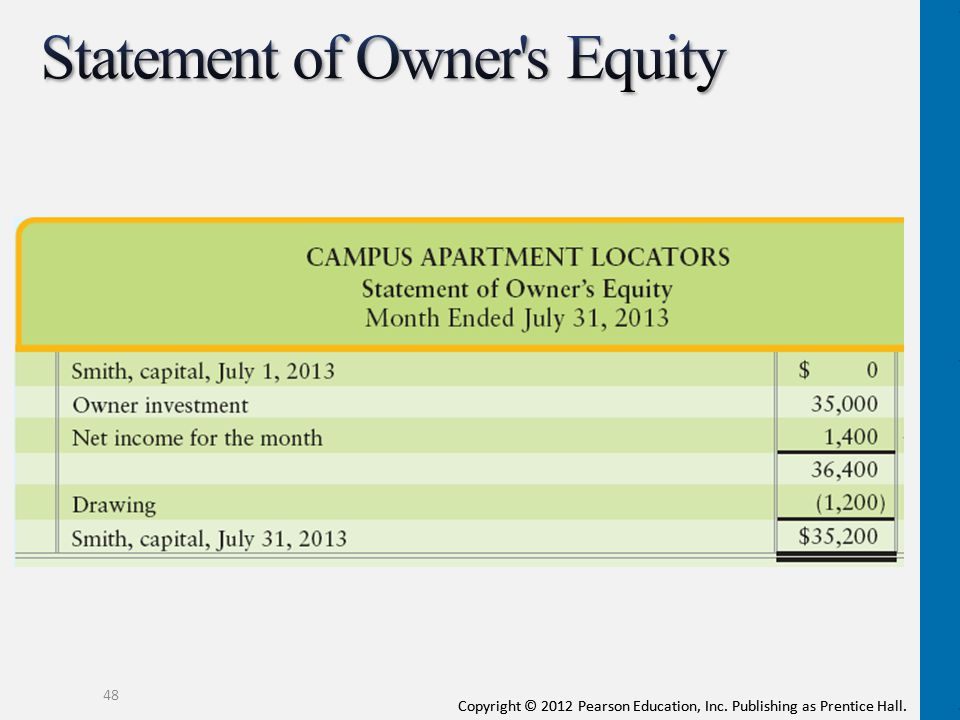 Accounting and the business environment ppt download for Mirror of equity