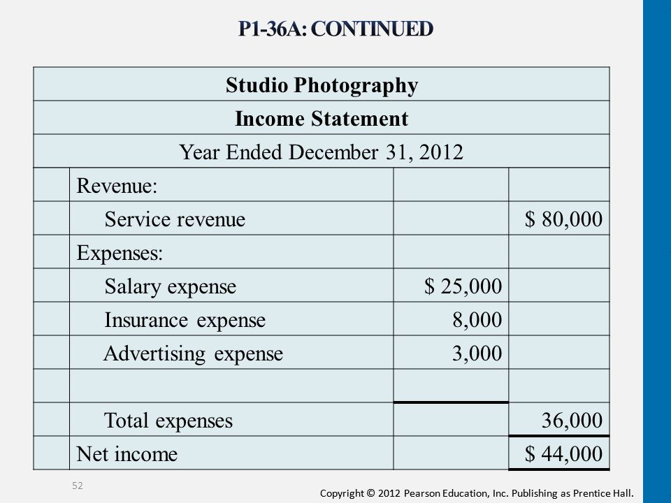 High Quality P1 36A: CONTINUED Studio Photography Income Statement With Preparing A Profit And Loss Statement