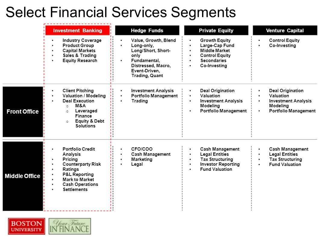 select financial services segments ppt video online  select financial services segments