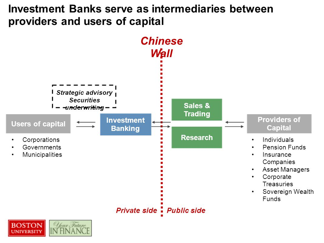 Capital markets and investment banking process