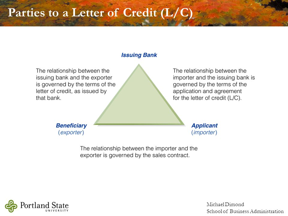 Parties to a Letter of Credit (L/C)