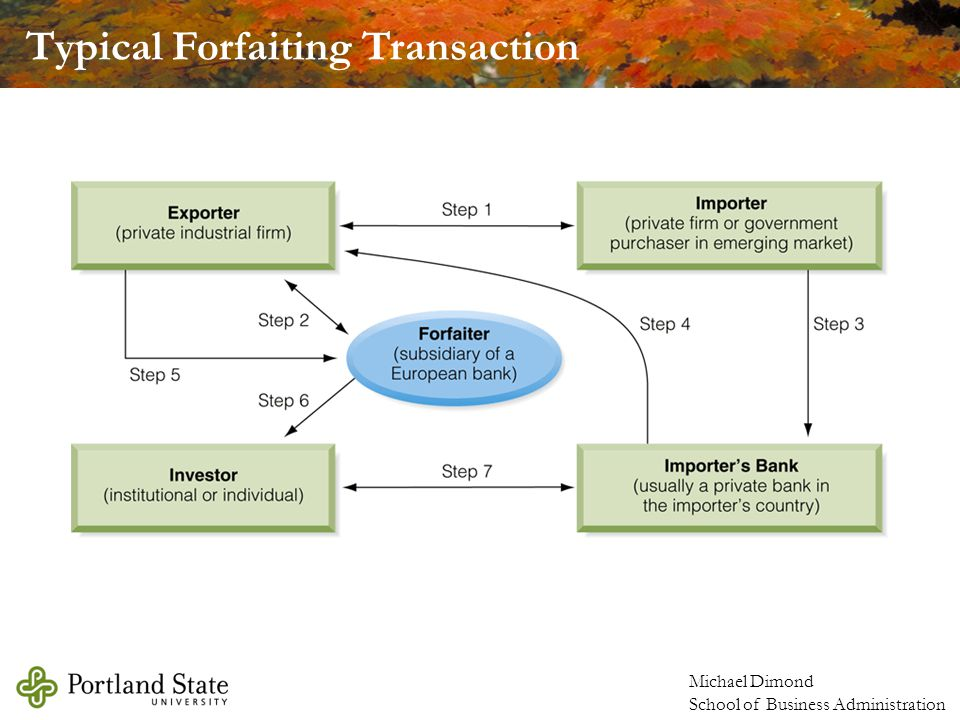 Typical Forfaiting Transaction