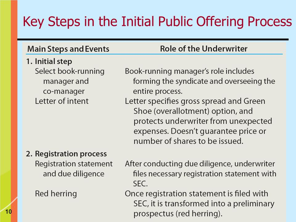 the process of an initial public Track record in supporting new issues / initial public offerings (ipos), we  actively participate and provide support throughout the entire listing process.