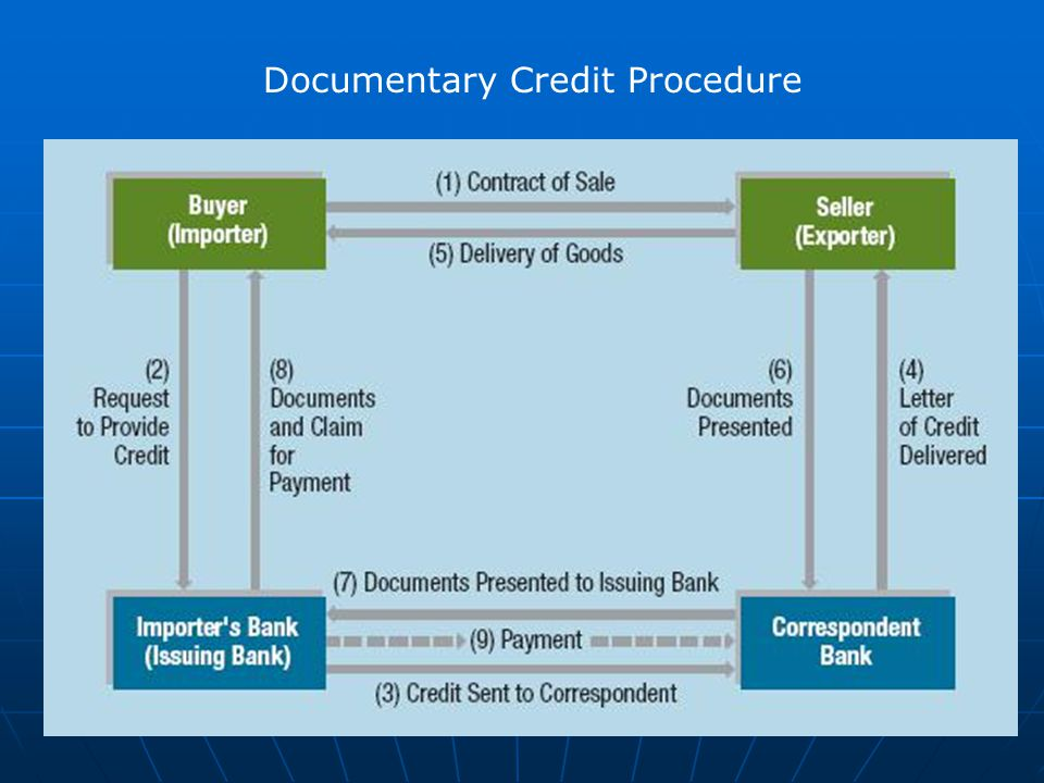Documentary Credit Procedure