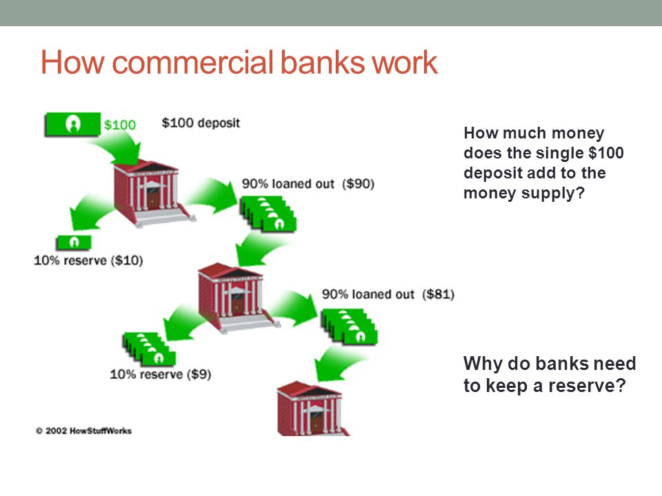 How commercial banks work